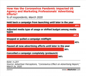 what advertisers are doing to respond